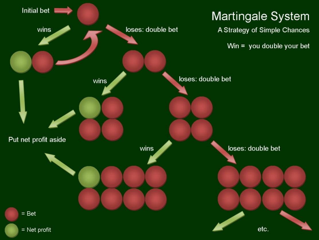Martingale System Tipps 789906