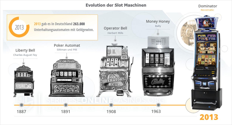 Spielautomaten Systemfehler Dunder 831440