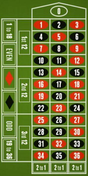Europäisches Roulette 90952
