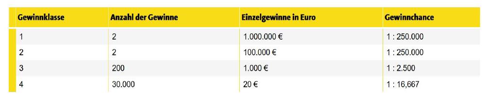 Lotto Bayern Sonderauslosung 740561