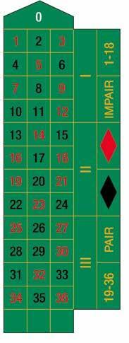 Roulette Reihenfolge Gefallener 810145