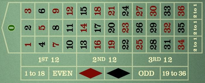 Roulette Spiel regeln 508566